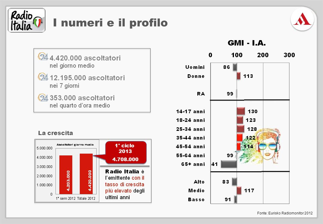 La crescita 1° ciclo 2013 4.708.000 Fonte: Eurisko Radiomonitor 2012 I numeri e il profilo