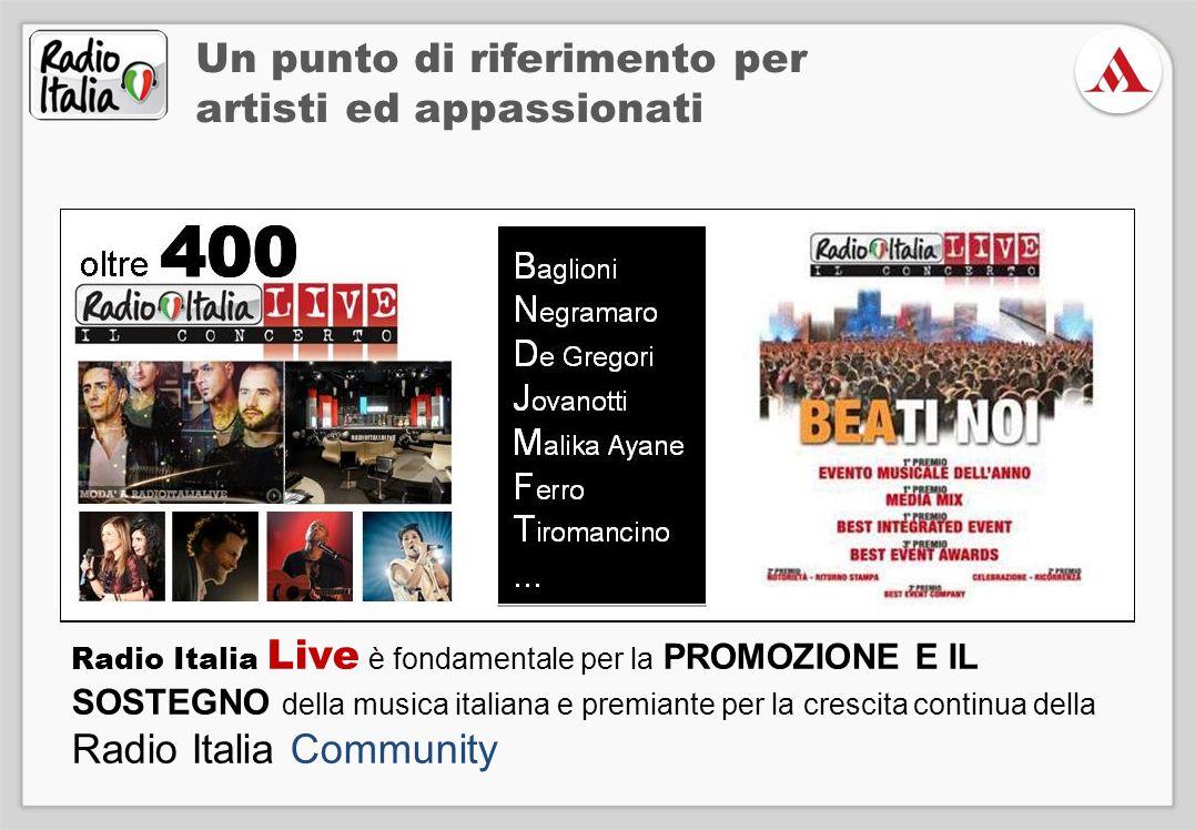 Radio Italia Live è fondamentale per la PROMOZIONE E IL SOSTEGNO della musica italiana e premiante per la crescita continua della Radio Italia Community Un punto di riferimento per artisti ed appassionati