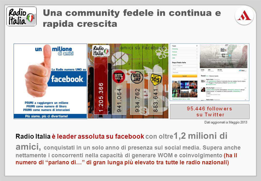 Radio Italia è leader assoluta su facebook con oltre 1,2 milioni di amici, conquistati in un solo anno di presenza sul social media. Supera anche nett