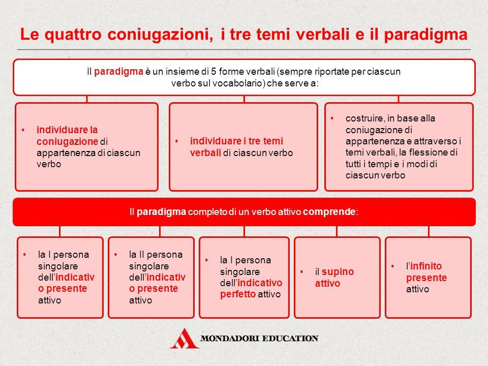 Le quattro coniugazioni, i tre temi verbali e il paradigma Il tema verbale è la parte invariabile che costituisce la base della coniugazione ed è ulte