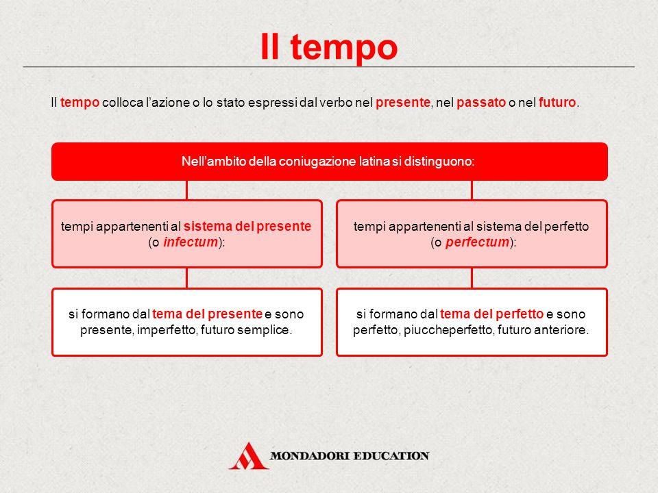 Il modo In latino manca il condizionale. In italiano non esistono gerundio, gerundivo e supino; infinito e participio presentano usi solo in parte cor