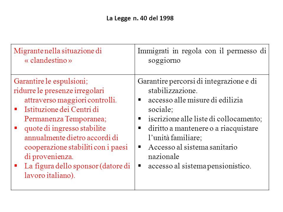 Legge 40 del 98 Testo unico sull'immigrazione Un modello di integrazione ragionevole (Zincone 2000) I diritti dei migranti anche quelli fondamentali come quello del ricongiungimento familiare non sono assoluti ma assumono un caratterere « discrezionale », in quanto dipendono da norme e regole stabilite localmente (localismo dei diritti).