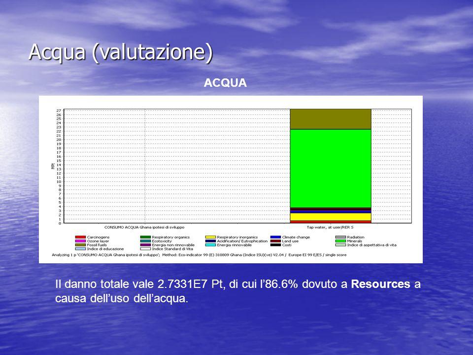 Acqua (valutazione) ACQUA Il danno totale vale 2.7331E7 Pt, di cui l'86.6% dovuto a Resources a causa dell'uso dell'acqua.