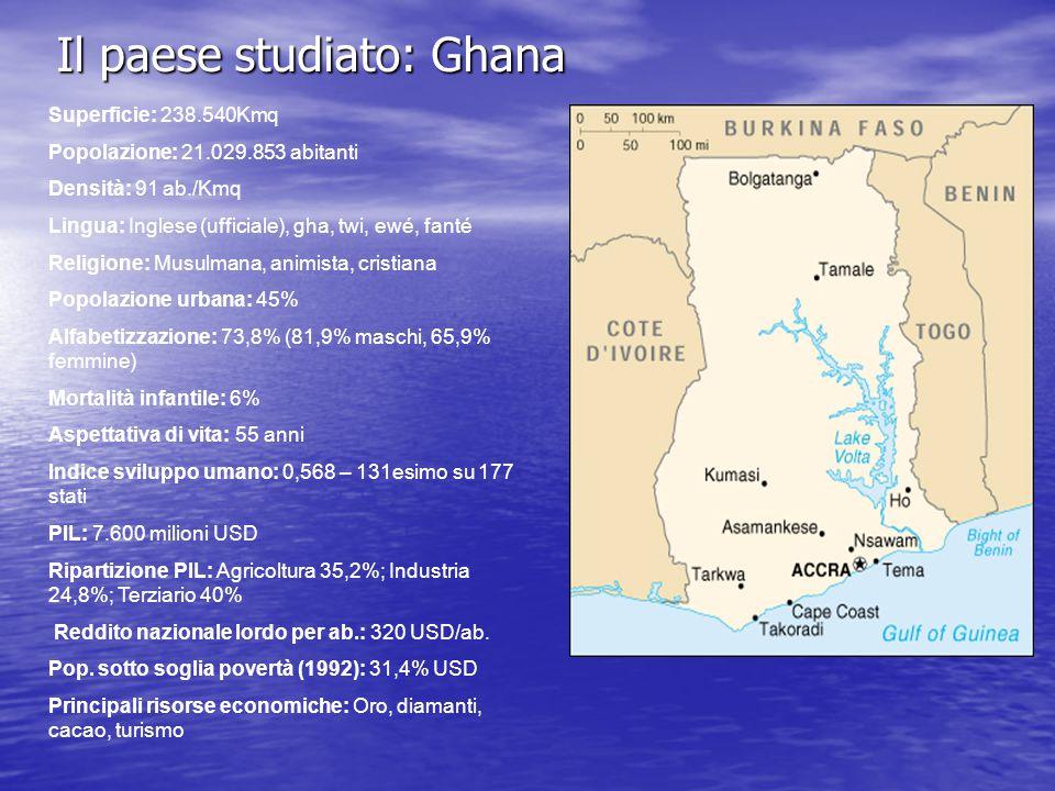 Il paese studiato: Ghana Superficie: 238.540Kmq Popolazione: 21.029.853 abitanti Densità: 91 ab./Kmq Lingua: Inglese (ufficiale), gha, twi, ewé, fanté Religione: Musulmana, animista, cristiana Popolazione urbana: 45% Alfabetizzazione: 73,8% (81,9% maschi, 65,9% femmine) Mortalità infantile: 6% Aspettativa di vita: 55 anni Indice sviluppo umano: 0,568 – 131esimo su 177 stati PIL: 7.600 milioni USD Ripartizione PIL: Agricoltura 35,2%; Industria 24,8%; Terziario 40% Reddito nazionale lordo per ab.: 320 USD/ab.