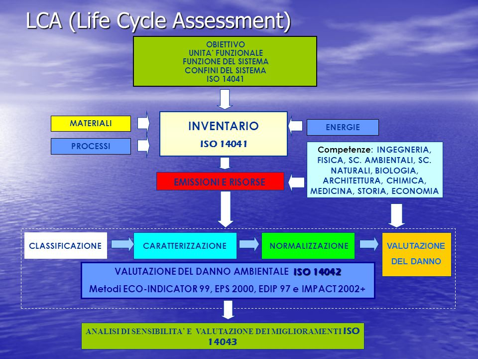LCA (Life Cycle Assessment) ISO 14042 VALUTAZIONE DEL DANNO AMBIENTALE ISO 14042 Metodi ECO-INDICATOR 99, EPS 2000, EDIP 97 e IMPACT 2002+ NORMALIZZAZIONECARATTERIZZAZIONE VALUTAZIONE DEL DANNO CLASSIFICAZIONE OBIETTIVO UNITA' FUNZIONALE FUNZIONE DEL SISTEMA CONFINI DEL SISTEMA ISO 14041 INVENTARIO ISO 14041 EMISSIONI E RISORSE Competenze: INGEGNERIA, FISICA, SC.