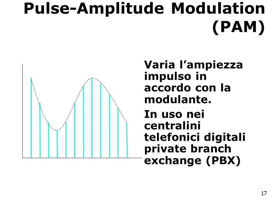 Pulse-Amplitude Modulation (PAM) Varia l'ampiezza impulso in accordo con la modulante.