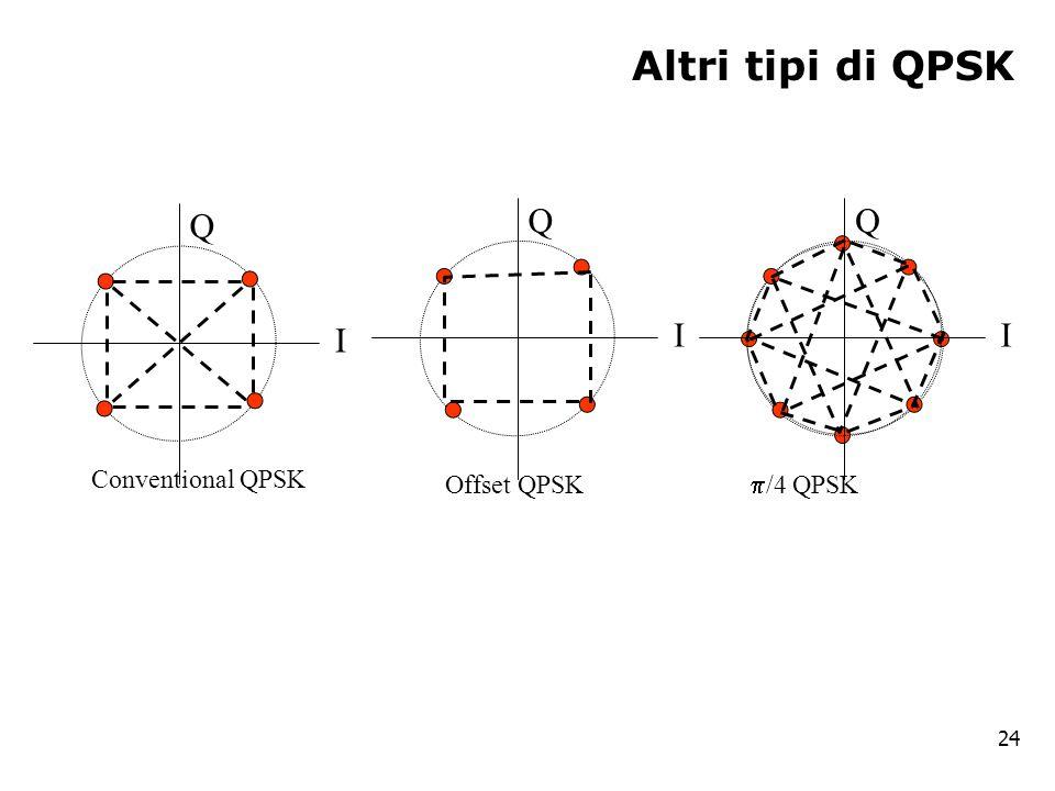Altri tipi di QPSK 24 I Q I Q I Q Conventional QPSK  /4 QPSK Offset QPSK
