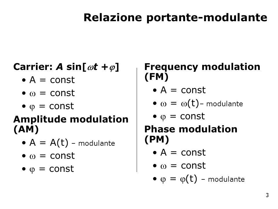 Relazione portante-modulante Carrier: A sin[t +] A = const  = const  = const Amplitude modulation (AM) A = A(t) – modulante  = const  = const Frequency modulation (FM) A = const  = (t) – modulante  = const Phase modulation (PM) A = const  = const  = (t) – modulante 3