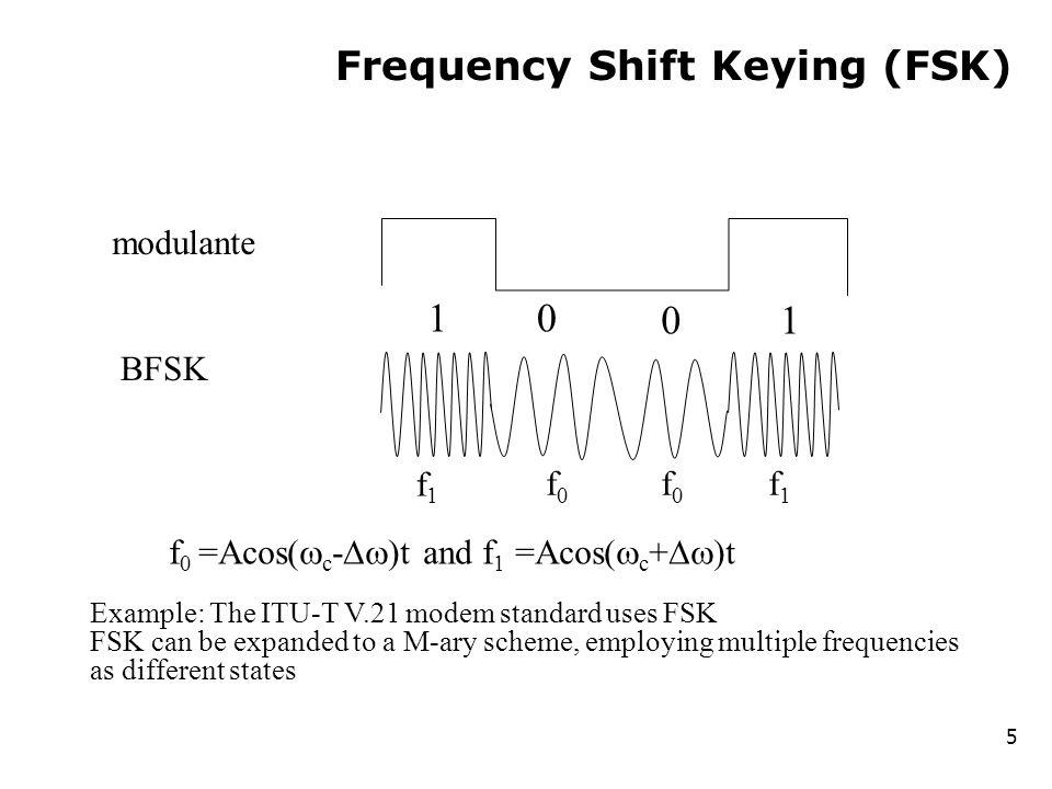 FSK Spectrum 6 of 30