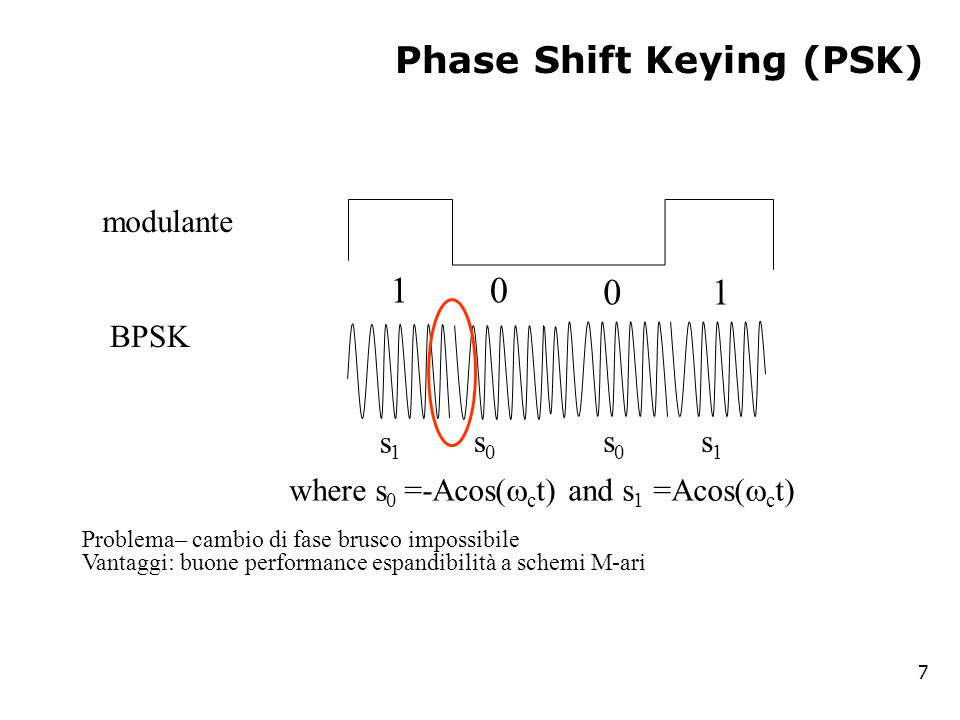 Phase Shift Keying (PSK) 7 Problema– cambio di fase brusco impossibile Vantaggi: buone performance espandibilità a schemi M-ari modulante BPSK 1 1 0 0 where s 0 =-Acos(  c t) and s 1 =Acos(  c t) s0s0 s0s0 s1s1 s1s1