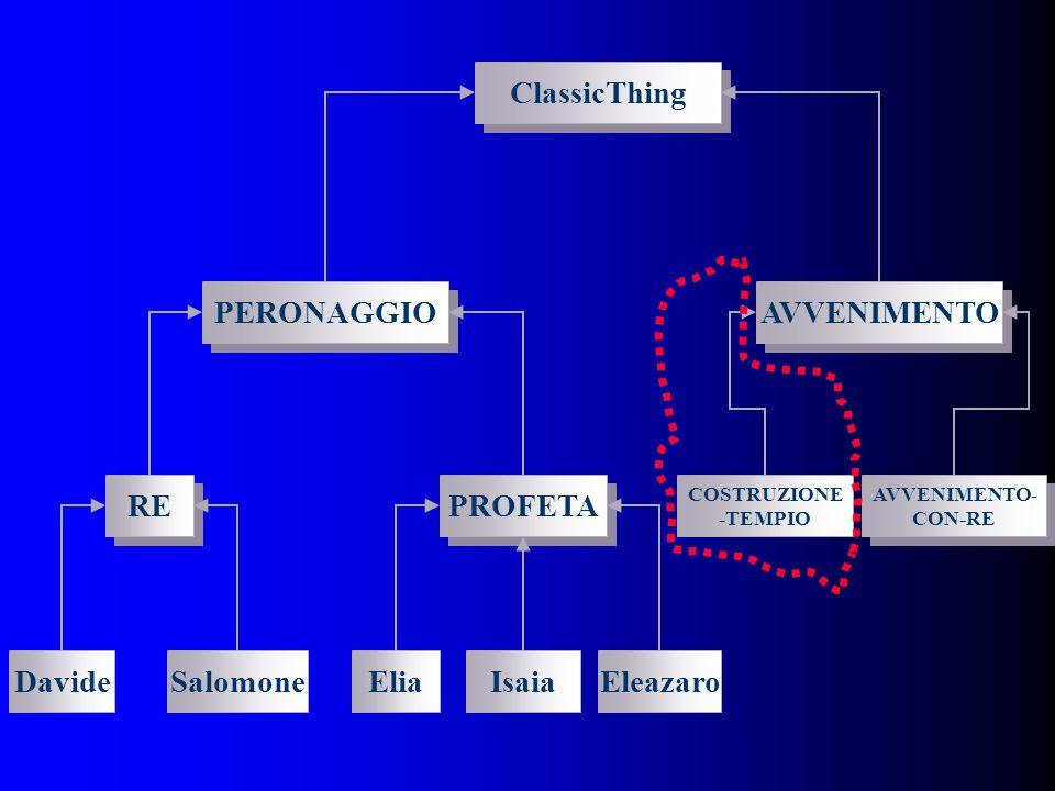 ClassicThing AVVENIMENTO- CON-RE RE PROFETA AVVENIMENTO PERONAGGIO SalomoneDavideEliaIsaiaEleazaro COSTRUZIONE -TEMPIO