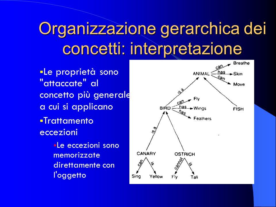 Organizzazione gerarchica dei concetti: interpretazione  Le proprietà sono attaccate al concetto più generale a cui si applicano  Trattamento eccezioni  Le eccezioni sono memorizzate direttamente con l oggetto