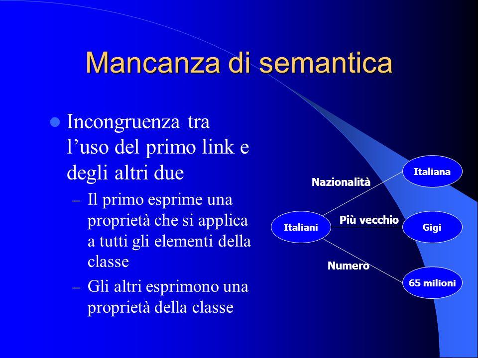 I Frame L'idea è quella di organizzare la conoscenza in strutture mentali complesse (frame) e di collegare tra loro questi frame mediante sistemi di frame Essenza della teoria: Quando si incontra una situazione nuova, o imprevista, viene evocata dalla memoria una struttura mentale complessa, la quale, mediante un processo di istanziazione, viene adattata alla situazione specifica e fornisce una chiave di interpretazione per essa