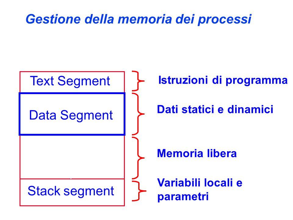 Gestione della memoria dei processi Text Segment Data Segment Stack segment Istruzioni di programma Dati statici e dinamici Variabili locali e parametri Memoria libera