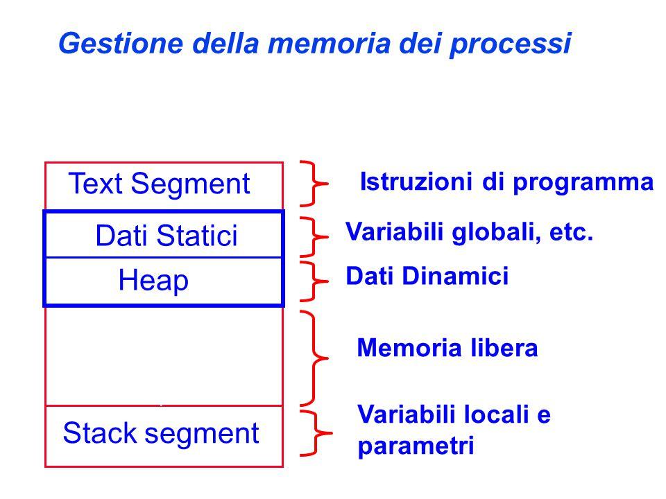 Gestione della memoria dei processi Text Segment Stack segment Istruzioni di programma Variabili locali e parametri Memoria libera Dati Statici Heap Variabili globali, etc.