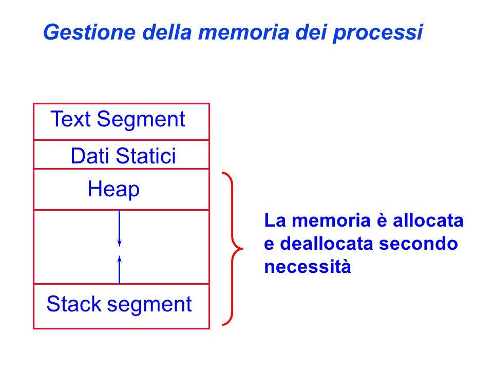 Gestione della memoria dei processi Text Segment Dati Statici Heap Stack segment La memoria è allocata e deallocata secondo necessità