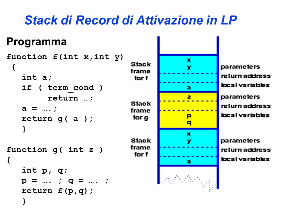 Stack di Record di Attivazione in LP Programma function f(int x,int y) { int a; if ( term_cond ) return …; a = ….; return g( a ); } function g( int z