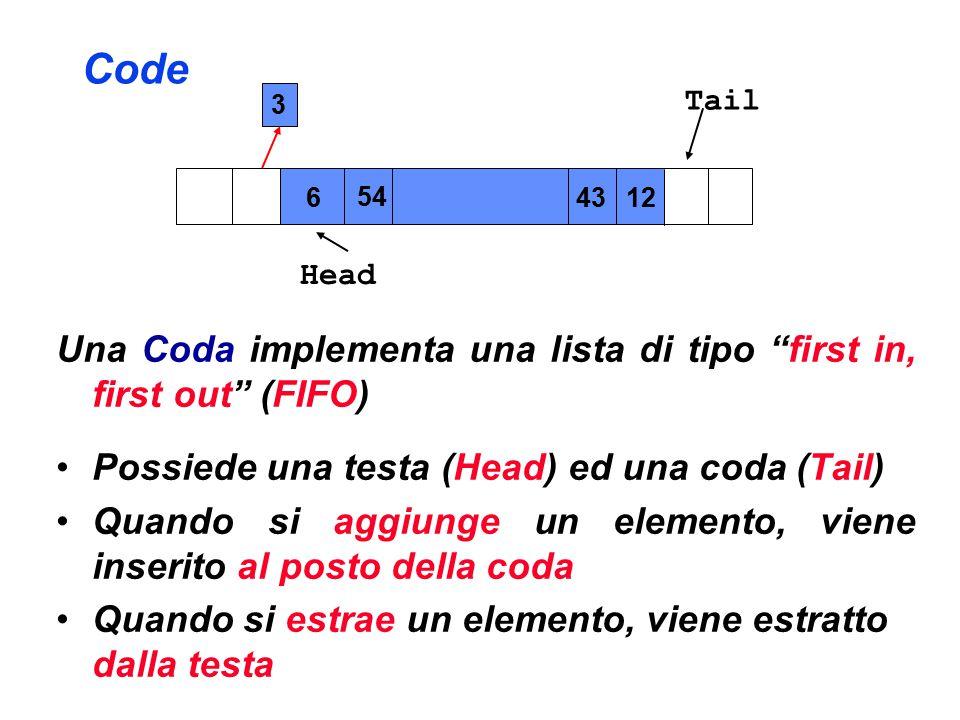 Code Una Coda implementa una lista di tipo first in, first out (FIFO) Possiede una testa (Head) ed una coda (Tail) Quando si aggiunge un elemento, viene inserito al posto della coda Quando si estrae un elemento, viene estratto dalla testa Head Tail 3 6 54 4312