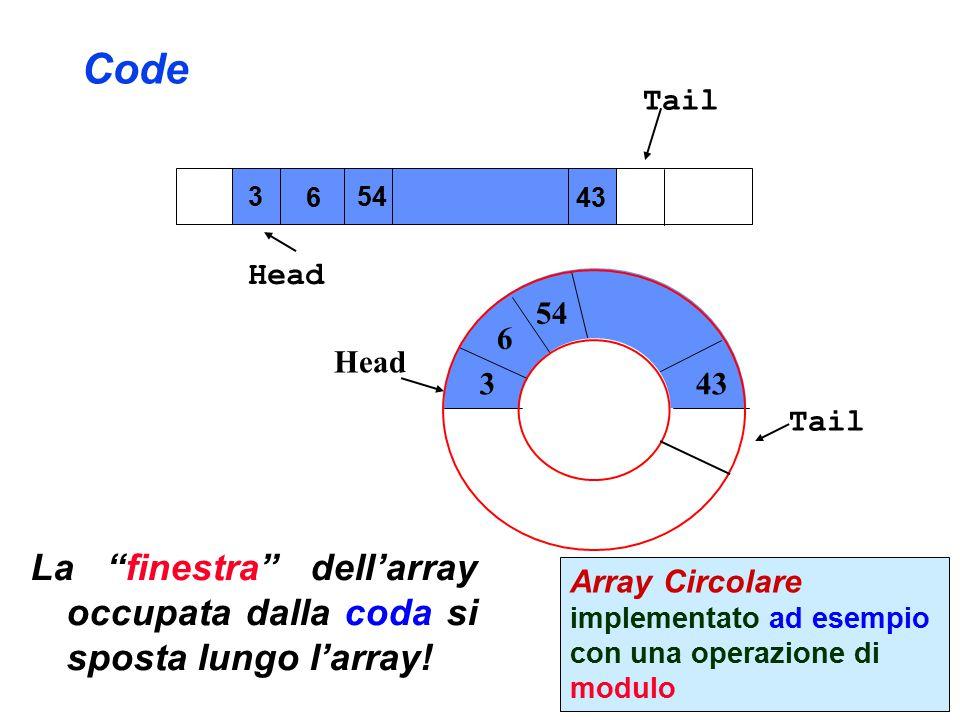 Code Head Tail 3 6 54 43 Head Array Circolare implementato ad esempio con una operazione di modulo 3 6 54 43 Tail La finestra dell'array occupata dalla coda si sposta lungo l'array!