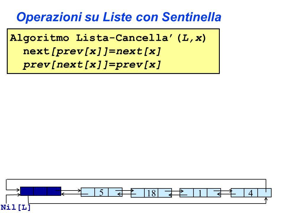 Operazioni su Liste con Sentinella Algoritmo Lista-Cancella'(L,x) next[prev[x]]=next[x] prev[next[x]]=prev[x] 5 18 14 Nil[L]