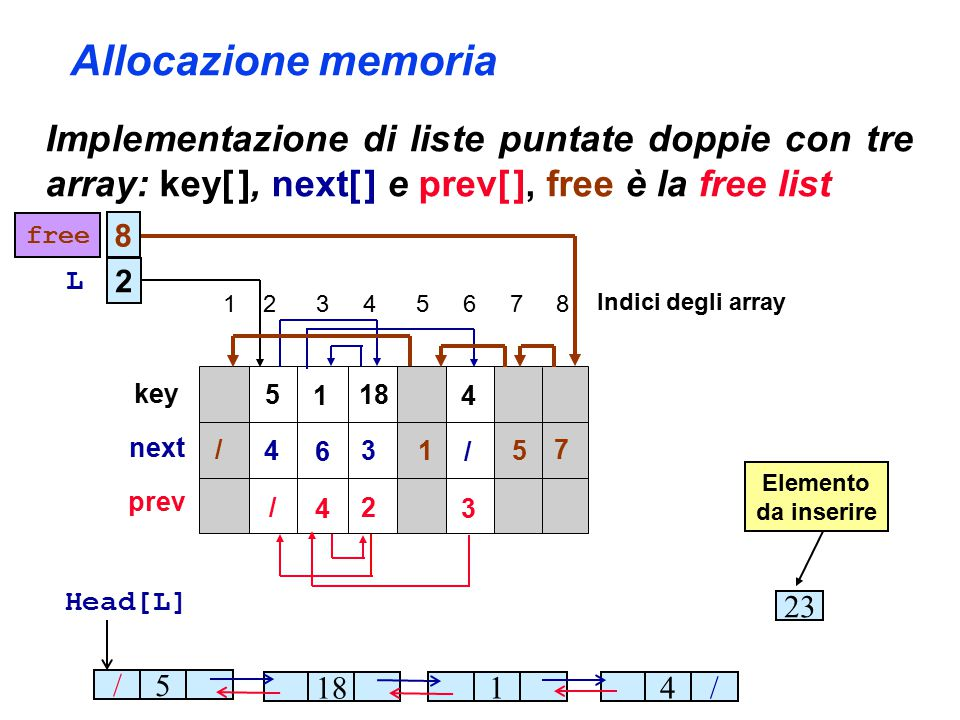 Allocazione memoria Implementazione di liste puntate doppie con tre array: key[ ], next[ ] e prev[ ], free è la free list 5 1 18 4 4 6 3 / / 4 2 3 /5