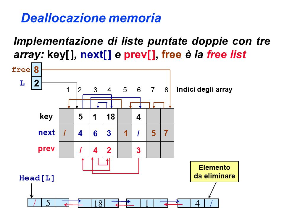 Deallocazione memoria Implementazione di liste puntate doppie con tre array: key[ ], next[ ] e prev[ ], free è la free list 5 1 18 4 4 6 3 / / 4 2 3 /