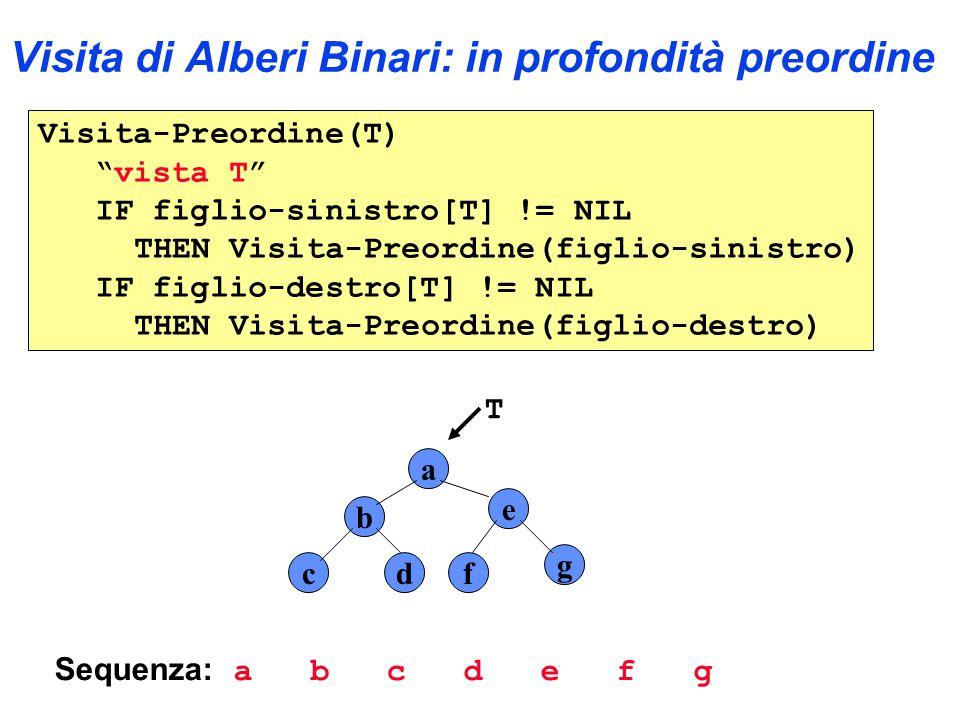 Visita di Alberi Binari: in profondità preordine Visita-Preordine(T) vista T IF figlio-sinistro[T] != NIL THEN Visita-Preordine(figlio-sinistro) IF figlio-destro[T] != NIL THEN Visita-Preordine(figlio-destro) a b e cdf g Sequenza: a b c d e f g T