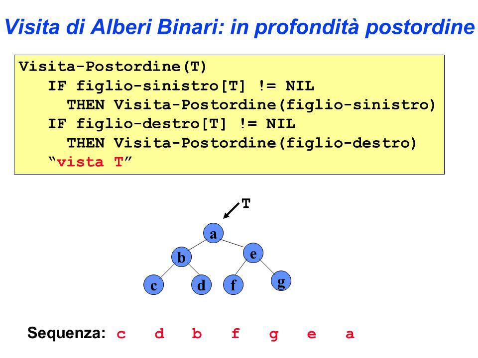 Visita di Alberi Binari: in profondità postordine Visita-Postordine(T) IF figlio-sinistro[T] != NIL THEN Visita-Postordine(figlio-sinistro) IF figlio-