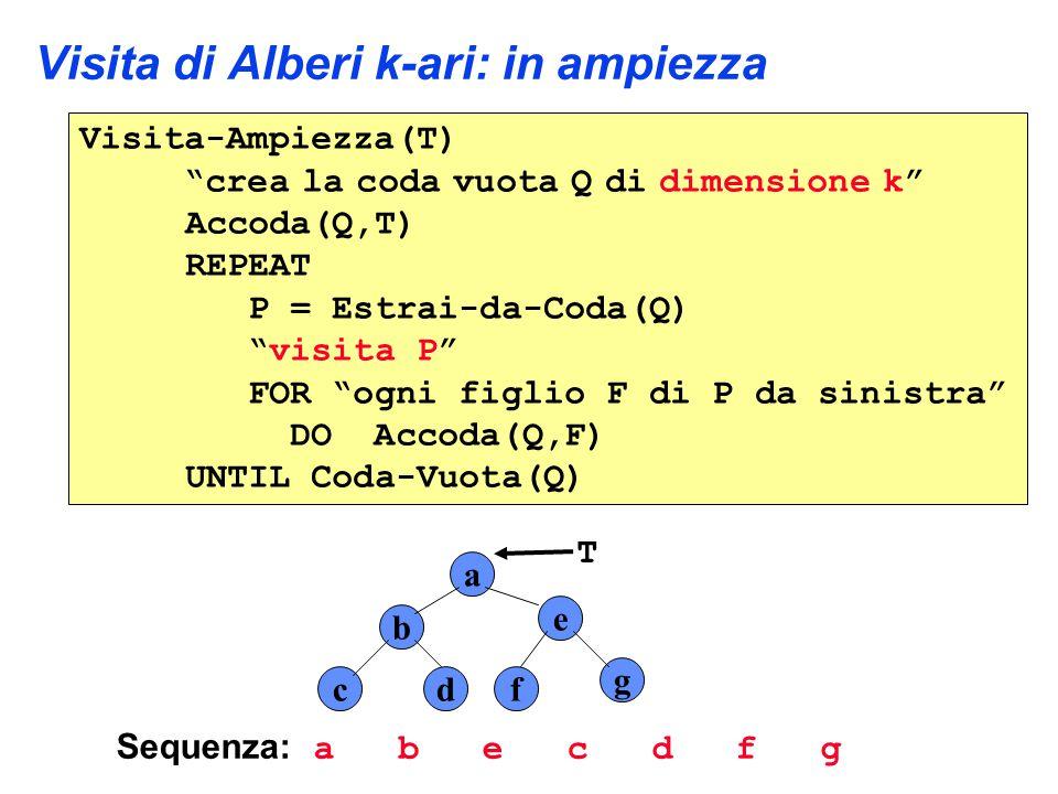 Visita di Alberi k-ari: in ampiezza Visita-Ampiezza(T) crea la coda vuota Q di dimensione k Accoda(Q,T) REPEAT P = Estrai-da-Coda(Q) visita P FOR ogni figlio F di P da sinistra DO Accoda(Q,F) UNTIL Coda-Vuota(Q) Sequenza: a b e c d f g a b e cdf g T