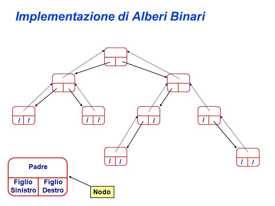 Implementazione di Alberi Binari / / / / / / / / / / Nodo Figlio Sinistro Padre Figlio Destro