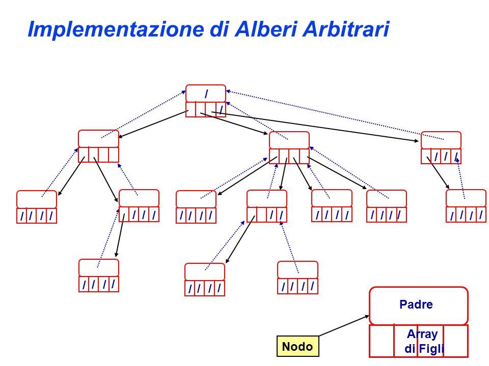 Implementazione di Alberi Arbitrari // / / / / / / Nodo Padre Array di Figli / / / / / / / / / / / / / / / / / / / / / / / / / / / / / / / / / /