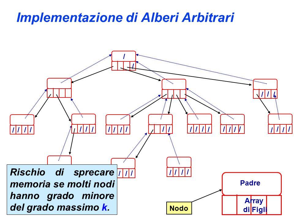 Implementazione di Alberi Arbitrari // / / / / / / Nodo Padre Array di Figli / / / / / / / / / / / / / / / / / / / / / / / / / / / / / / / / / / Rischio di sprecare memoria se molti nodi hanno grado minore del grado massimo k.