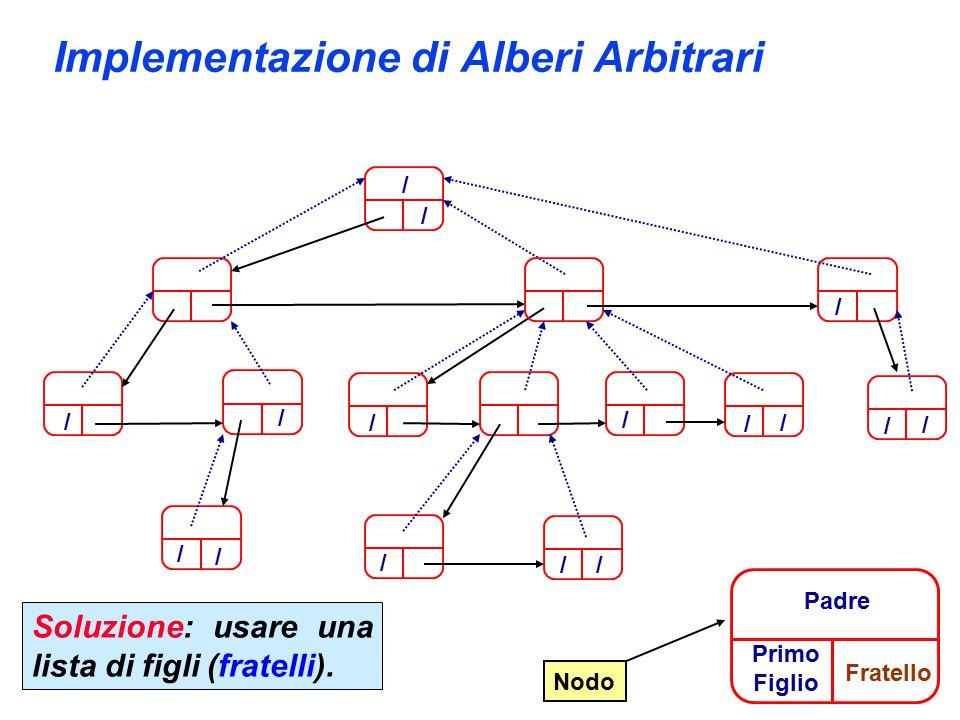 Implementazione di Alberi Arbitrari / / / / / / / / / / / / / / / / Nodo Primo Figlio Padre Fratello Soluzione: usare una lista di figli (fratelli).