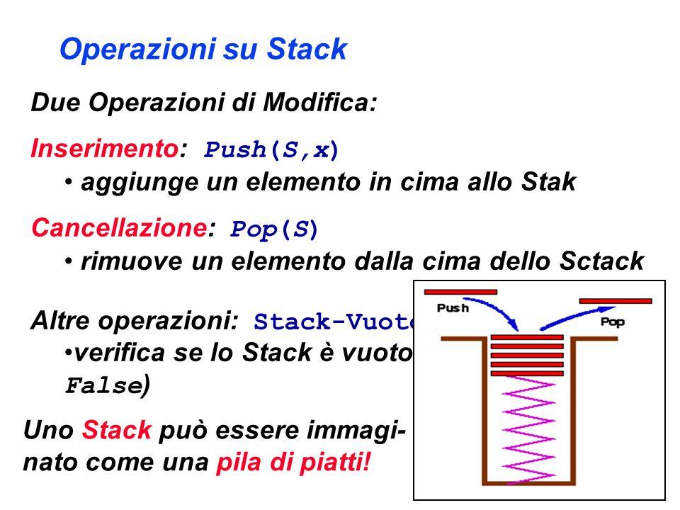 Operazioni su Stack Due Operazioni di Modifica: Inserimento: Push(S,x) aggiunge un elemento in cima allo Stak Cancellazione: Pop(S) rimuove un elemento dalla cima dello Sctack Altre operazioni: Stack-Vuoto(S) verifica se lo Stack è vuoto (ritorna True o False ) Uno Stack può essere immagi- nato come una pila di piatti!