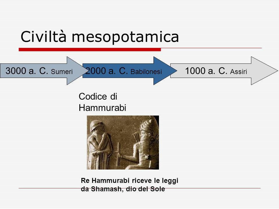 Civiltà mesopotamica 1000 a. C. Assiri 2000 a. C. Babilonesi 3000 a. C. Sumeri Codice di Hammurabi Re Hammurabi riceve le leggi da Shamash, dio del So