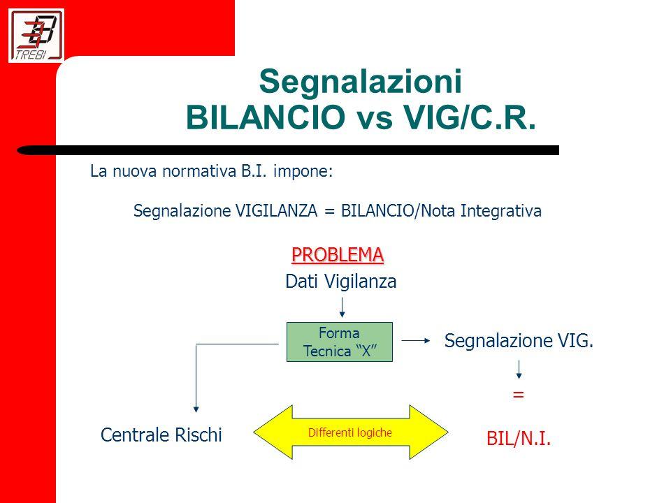 Segnalazioni BILANCIO vs VIG/C.R. La nuova normativa B.I.
