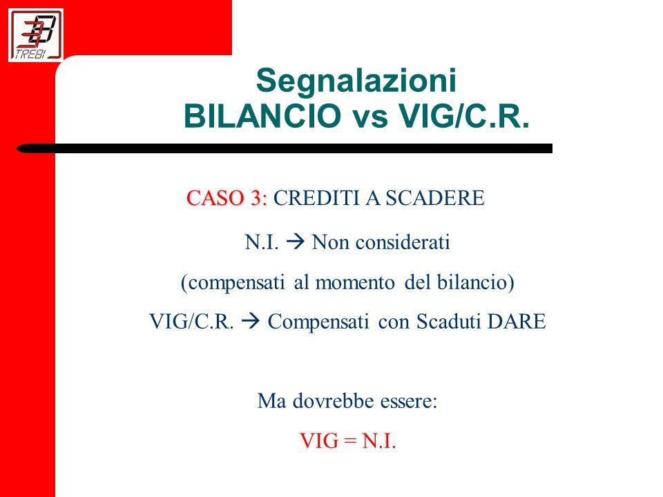 Segnalazioni BILANCIO vs VIG/C.R. CASO 3: CASO 3: CREDITI A SCADERE N.I.