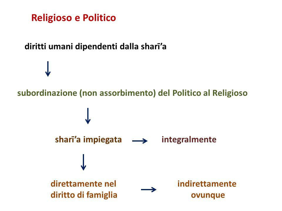 integralmente diritti umani dipendenti dalla sharī'a Religioso e Politico subordinazione (non assorbimento) del Politico al Religioso sharī'a impiegata direttamente nel diritto di famiglia indirettamente ovunque
