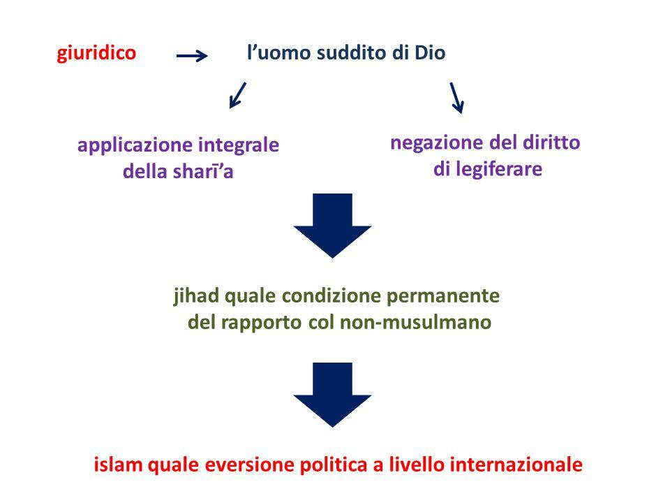 negazione del diritto di legiferare l'uomo suddito di Dio islam quale eversione politica a livello internazionale applicazione integrale della sharī'a jihad quale condizione permanente del rapporto col non-musulmano giuridico