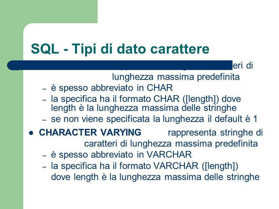 SQL - Tipi di dato carattere CHARACTERrappresenta stringhe di caratteri di lunghezza massima predefinita – è spesso abbreviato in CHAR – la specifica
