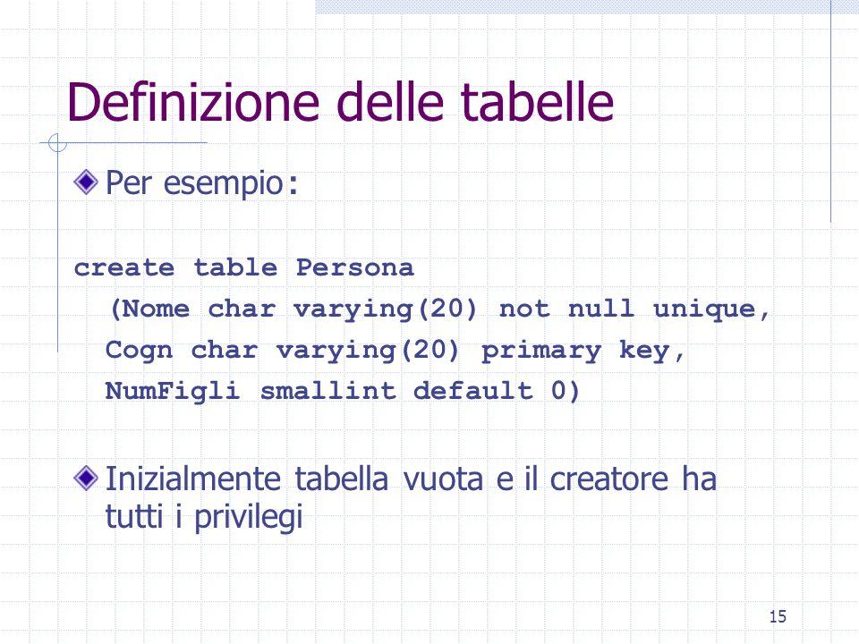 15 Per esempio : create table Persona (Nome char varying(20) not null unique, Cogn char varying(20) primary key, NumFigli smallint default 0) Inizialmente tabella vuota e il creatore ha tutti i privilegi Definizione delle tabelle
