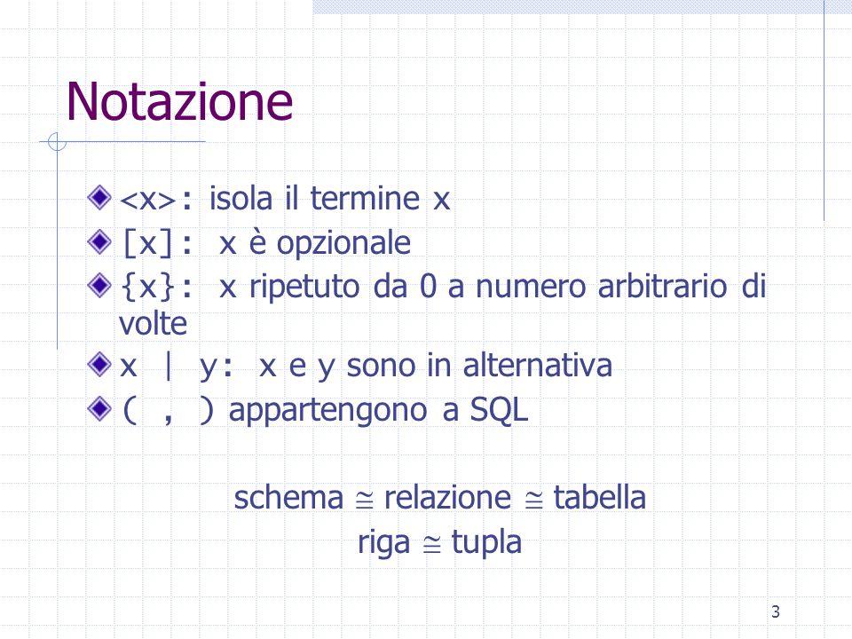 3 Notazione : isola il termine x [x]: x è opzionale {x}: x ripetuto da 0 a numero arbitrario di volte x | y: x e y sono in alternativa (, ) appartengono a SQL schema  relazione  tabella riga  tupla