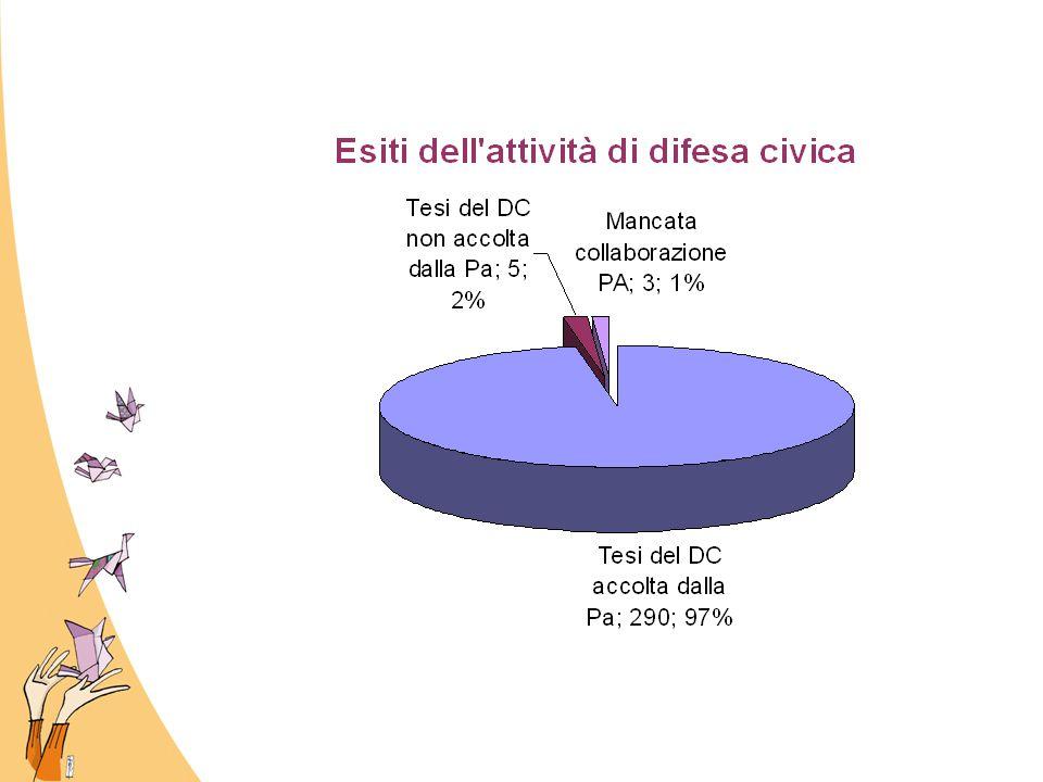Qualche iniziativa V Meeting dell'Associazione Ombudsman del Mediterraneo La cella è in piazza… a Ferrara La Rete siamo noi Diritti e cittadinanza.