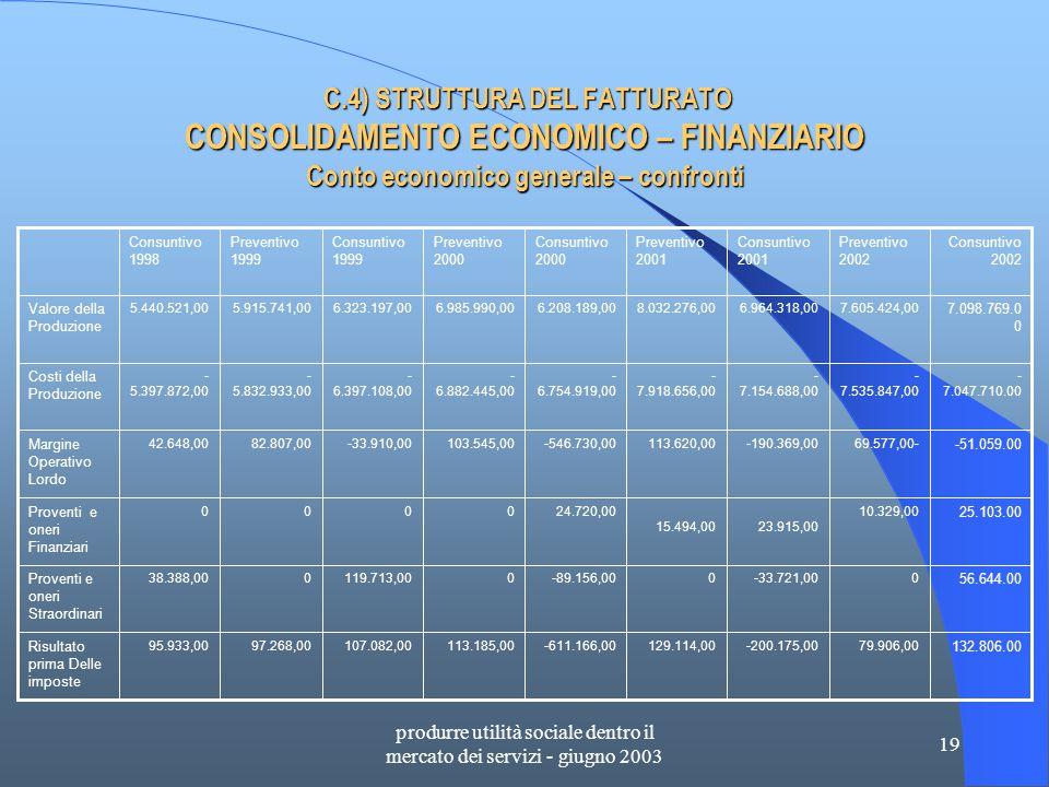 produrre utilità sociale dentro il mercato dei servizi - giugno 2003 19 C.4) STRUTTURA DEL FATTURATO CONSOLIDAMENTO ECONOMICO – FINANZIARIO Conto economico generale – confronti C.4) STRUTTURA DEL FATTURATO CONSOLIDAMENTO ECONOMICO – FINANZIARIO Conto economico generale – confronti 132.806.00 79.906,00-200.175,00129.114,00-611.166,00113.185,00107.082,0097.268,0095.933,00 Risultato prima Delle imposte 56.644.00 0-33.721,000-89.156,000119.713,00038.388,00 Proventi e oneri Straordinari 25.103.00 10.329,00 23.915,00 15.494,00 24.720,000000 Proventi e oneri Finanziari -51.059.00 69.577,00--190.369,00113.620,00-546.730,00103.545,00-33.910,0082.807,0042.648,00 Margine Operativo Lordo - 7.047.710.00 - 7.535.847,00 - 7.154.688,00 - 7.918.656,00 - 6.754.919,00 - 6.882.445,00 - 6.397.108,00 - 5.832.933,00 - 5.397.872,00 Costi della Produzione 7.098.769.0 0 7.605.424,006.964.318,008.032.276,006.208.189,006.985.990,006.323.197,005.915.741,005.440.521,00 Valore della Produzione Consuntivo 2002 Preventivo 2002 Consuntivo 2001 Preventivo 2001 Consuntivo 2000 Preventivo 2000 Consuntivo 1999 Preventivo 1999 Consuntivo 1998