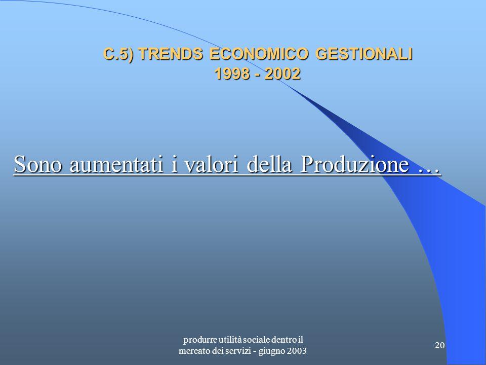 produrre utilità sociale dentro il mercato dei servizi - giugno 2003 20 C.5) TRENDS ECONOMICO GESTIONALI 1998 - 2002 Sono aumentati i valori della Produzione …