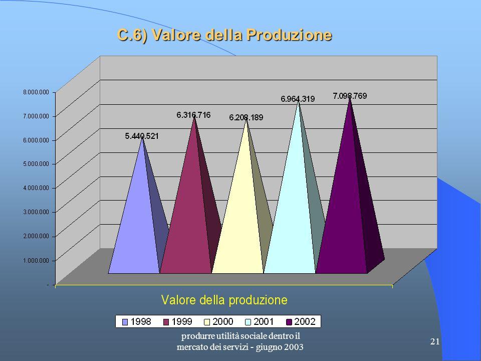 produrre utilità sociale dentro il mercato dei servizi - giugno 2003 21 C.6) Valore della Produzione