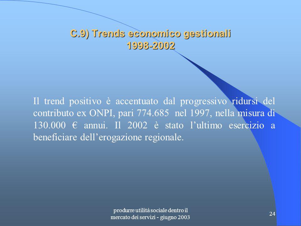 produrre utilità sociale dentro il mercato dei servizi - giugno 2003 24 C.9) Trends economico gestionali 1998-2002 Il trend positivo è accentuato dal progressivo ridursi del contributo ex ONPI, pari 774.685 nel 1997, nella misura di 130.000 € annui.