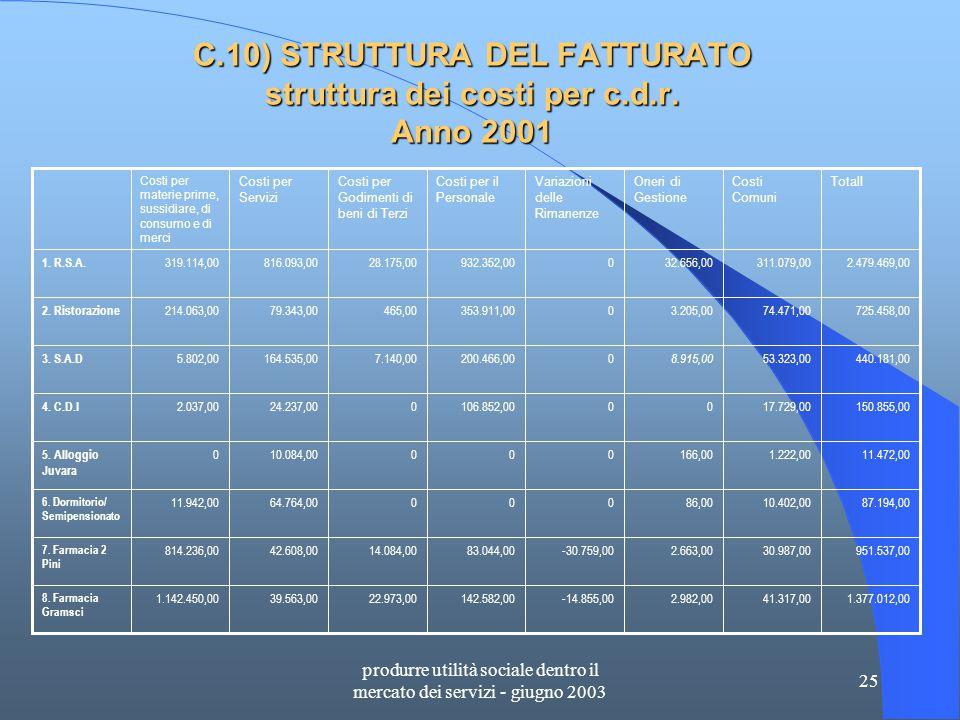 produrre utilità sociale dentro il mercato dei servizi - giugno 2003 25 C.10) STRUTTURA DEL FATTURATO struttura dei costi per c.d.r.