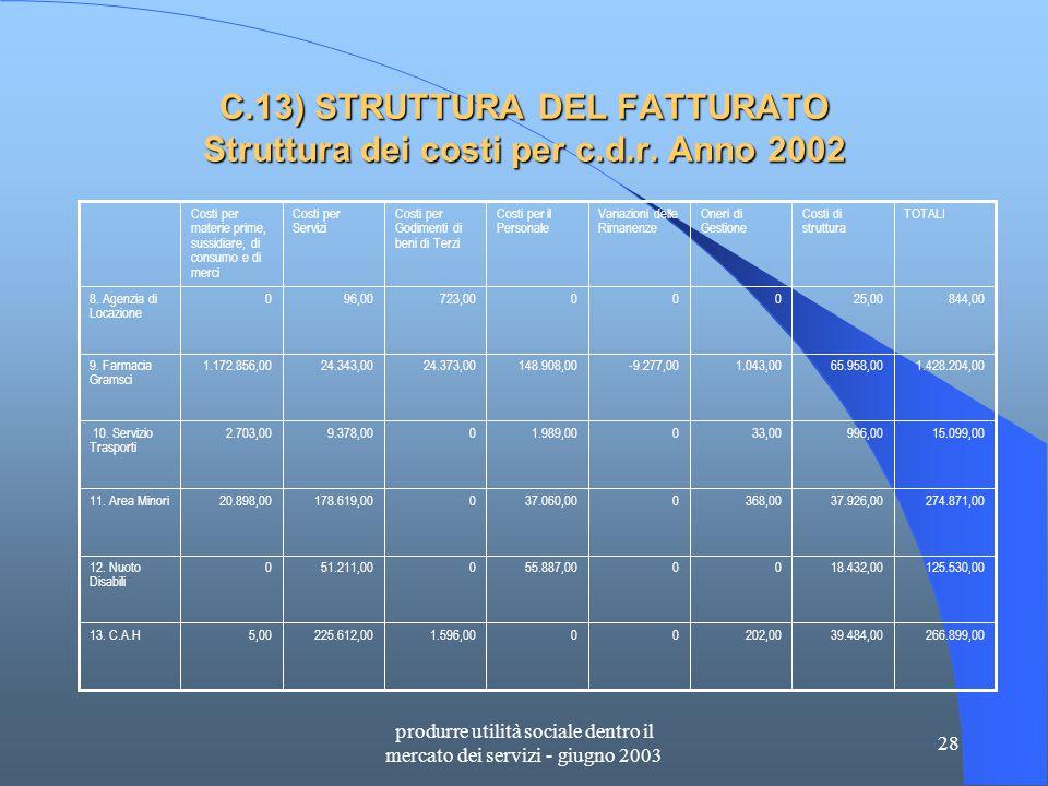 produrre utilità sociale dentro il mercato dei servizi - giugno 2003 28 C.13) STRUTTURA DEL FATTURATO Struttura dei costi per c.d.r.
