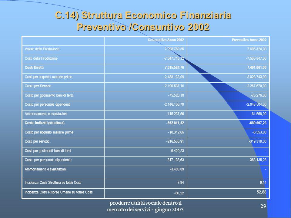 produrre utilità sociale dentro il mercato dei servizi - giugno 2003 29 C.14) Struttura Economico Finanziaria Preventivo /Consuntivo 2002 52,88 - 56, 22 Incidenza Costi Risorse Umane su totale Costi 9,147,84Incidenza Costi Struttura su totali Costi --3.408,89Ammortamenti e svalutazioni -363.135,23-317.133,63Costo per personale dipendente --5.420,23Costi per godimenti beni di terzi -319.319,00-216.535,91Costi per servizio -6.553,00-10.312,66Costo per acquisto materie prime -689.007,23-552.811,32Costo indiretti (struttura) -81.568,00-115.237,56Ammortamento e svalutazioni -2.043.504,00-2.146.106,79Costo per personale dipendenti -75.276,00-75.520,10Costo per godimento beni di terzi -2.267.570,00-2.190.587,16Costo per Servizio -3.023.743,00-2.488.133,09Costi per acquisto materie prime -7.491.661,00-7.015.584,70Costi Diretti -7.535.847,00-7.047.710,12Costi della Produzione 7.605.424,007.098.769,35Valore della Produzione Preventivo Anno 2002Consuntivo Anno 2002